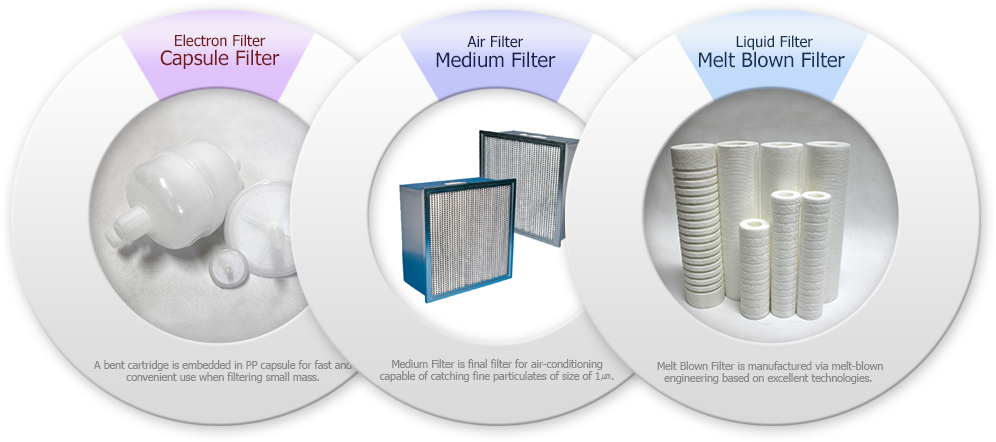 Liquid Filter Meltblown filter Melt Blown Filter does not use surfactant or other adhesives, and prevents secondary contamination by filter, accordingly. Air Filter Carbon Filter The filter makes use of activated carbon fiber (ACF) to absorb and remove foul odor other than ammonia from final filtered air for purifying air Housing Clear Housing Clear housing allowed visual monitoring of flow, operation and life cycle of filter and is applicable to various fields such as under-sink